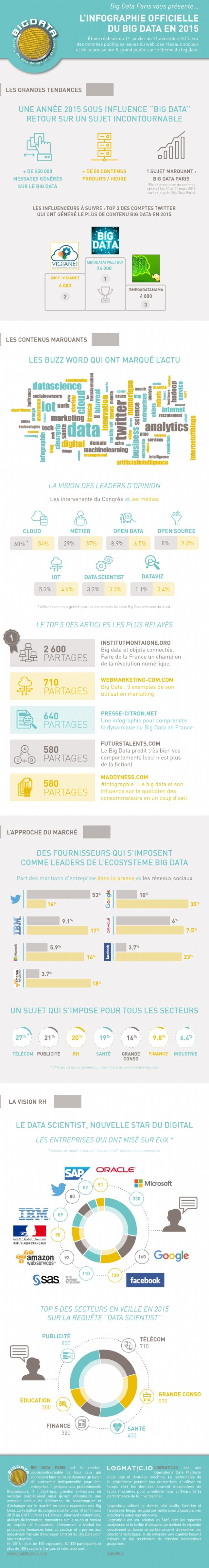 Big Data bilan 2015